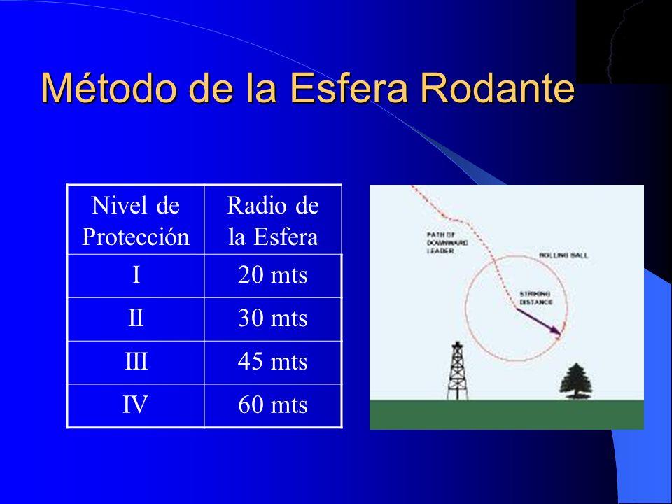 Método de la Esfera Rodante Nivel de Protección Radio de la Esfera I20 mts II30 mts III45 mts IV60 mts