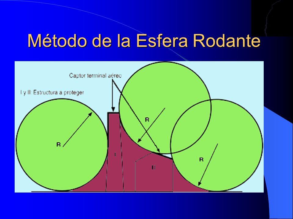 Método de la Esfera Rodante