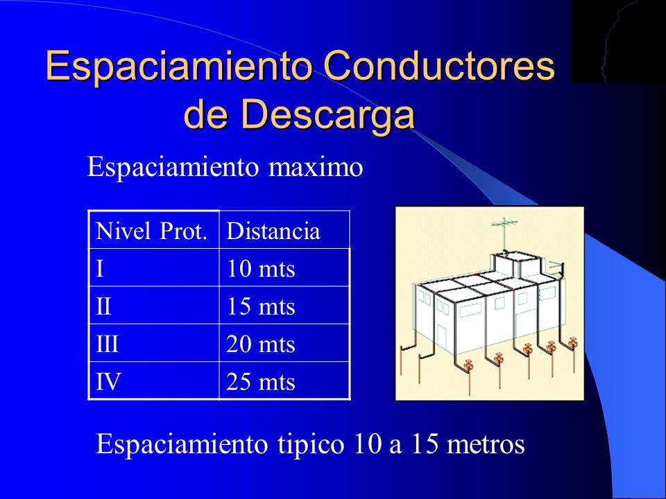 Espaciamiento Conductores de Descarga Espaciamiento maximo Nivel Prot.Distancia I10 mts II15 mts III20 mts IV25 mts Espaciamiento tipico 10 a 15 metro