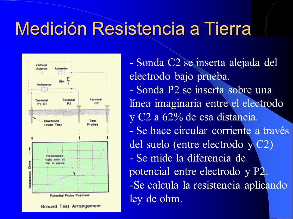 Medición Resistencia a Tierra - Sonda C2 se inserta alejada del electrodo bajo prueba. - Sonda P2 se inserta sobre una línea imaginaria entre el elect