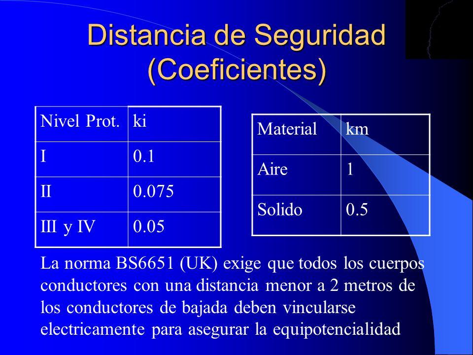 Distancia de Seguridad (Coeficientes) Nivel Prot.ki I0.1 II0.075 III y IV0.05 Materialkm Aire1 Solido0.5 La norma BS6651 (UK) exige que todos los cuer