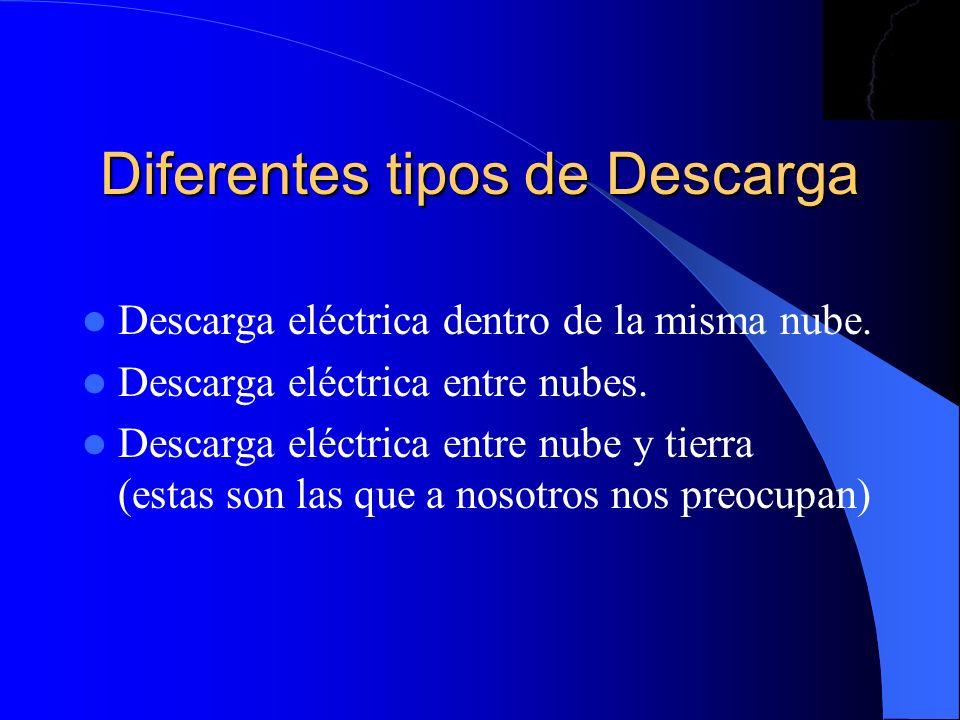 Diferentes tipos de Descarga Descarga eléctrica dentro de la misma nube. Descarga eléctrica entre nubes. Descarga eléctrica entre nube y tierra (estas