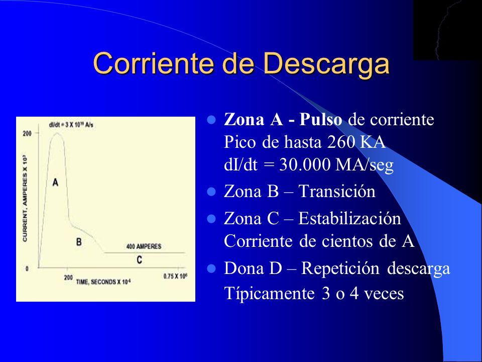 Corriente de Descarga Zona A - Pulso de corriente Pico de hasta 260 KA dI/dt = 30.000 MA/seg Zona B – Transición Zona C – Estabilización Corriente de