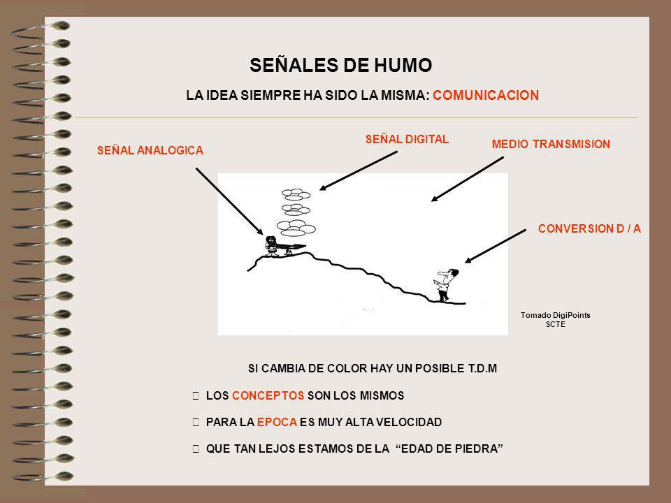 SEÑALES DE HUMO LA IDEA SIEMPRE HA SIDO LA MISMA: COMUNICACION SEÑAL ANALOGICA SEÑAL DIGITAL MEDIO TRANSMISION CONVERSION D / A SI CAMBIA DE COLOR HAY