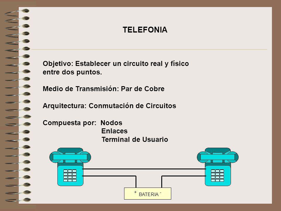 Objetivo: Establecer un circuito real y físico entre dos puntos. Medio de Transmisión: Par de Cobre Arquitectura: Conmutación de Circuitos Compuesta p