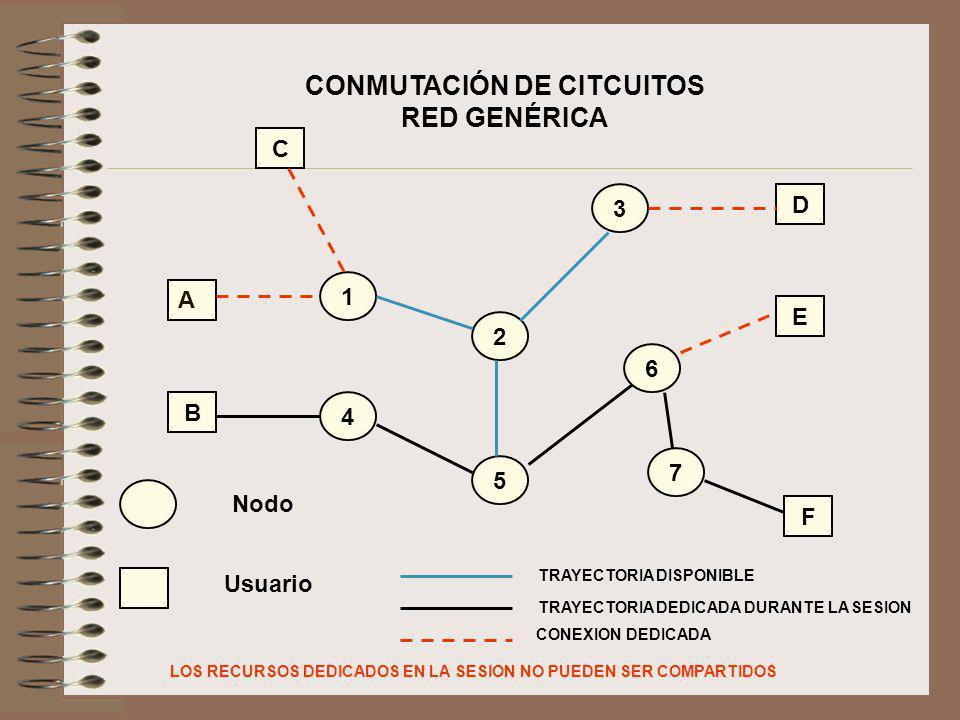 CONMUTACIÓN DE CITCUITOS RED GENÉRICA C B 1 D E F 2 3 4 5 6 7 A Nodo Usuario TRAYECTORIA DISPONIBLE TRAYECTORIA DEDICADA DURANTE LA SESION CONEXION DE