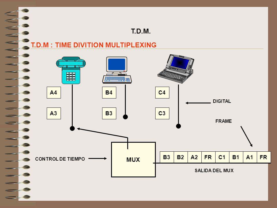 T.D.M. T.D.M : TIME DIVITION MULTIPLEXING A4 A3 B4 B3 C4 C3 MUX B2A2FRC1B1A1B3FR SALIDA DEL MUX CONTROL DE TIEMPO DIGITAL FRAME