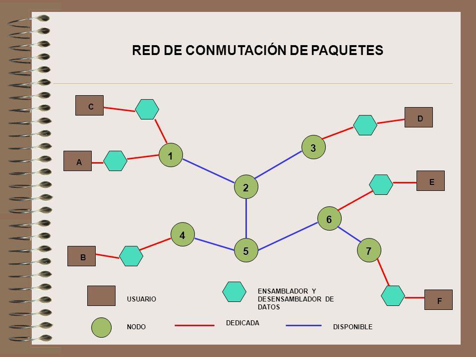 RED DE CONMUTACIÓN DE PAQUETES 1 2 4 5 3 6 7 C A B D E F USUARIO NODO ENSAMBLADOR Y DESENSAMBLADOR DE DATOS DEDICADA DISPONIBLE