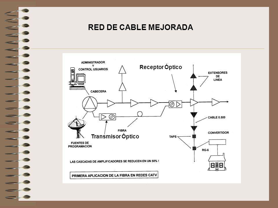 RED DE CABLE MEJORADA Receptor Óptico Transmisor Óptico