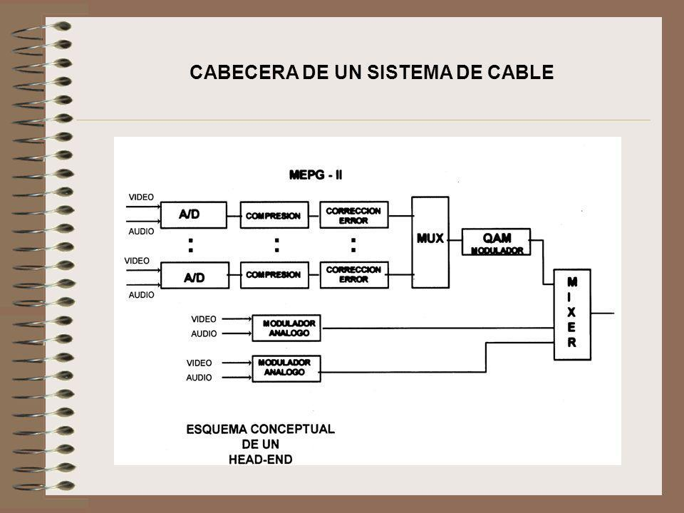 CABECERA DE UN SISTEMA DE CABLE