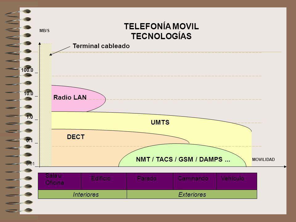 TELEFONÍA MOVIL TECNOLOGÍAS 0.01 0.1 10.0 100.0 1.0 Terminal cableado UMTS DECT NMT / TACS / GSM / DAMPS... Radio LAN Sala u Oficina EdificioParadoCam