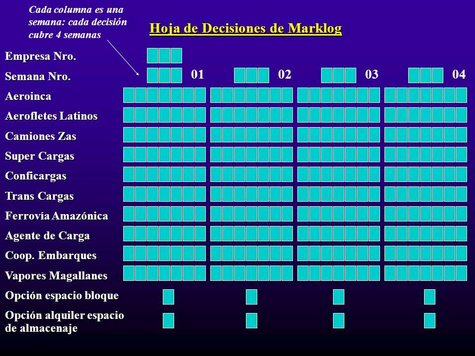 Hoja de Decisiones de Marklog Empresa Nro. Semana Nro. Aeroinca Aerofletes Latinos Camiones Zas Super Cargas Conficargas Trans Cargas Ferrovía Amazóni