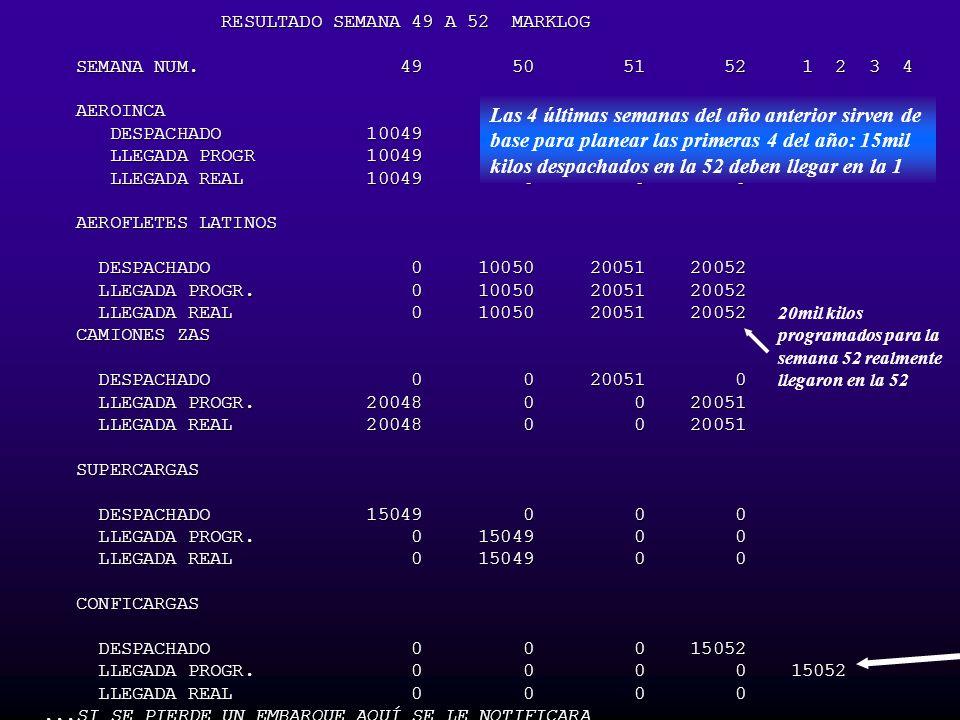 RESULTADO SEMANA 49 A 52 MARKLOG RESULTADO SEMANA 49 A 52 MARKLOG SEMANA NUM. 49 50 51 52 1 2 3 4 SEMANA NUM. 49 50 51 52 1 2 3 4 AEROINCA AEROINCA DE