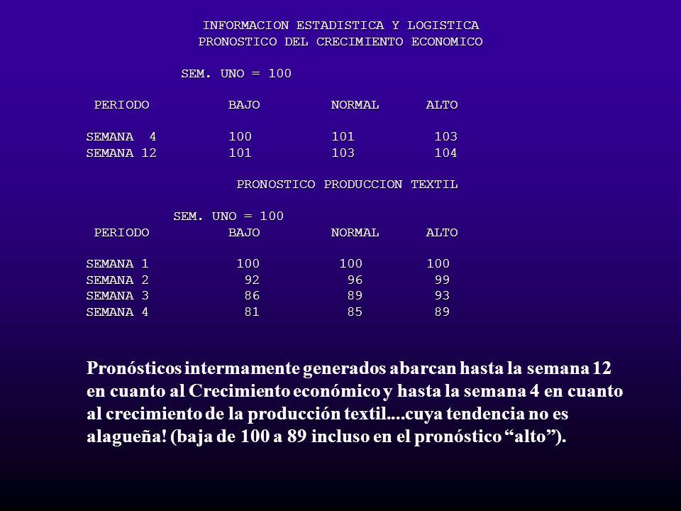 INFORMACION ESTADISTICA Y LOGISTICA PRONOSTICO DEL CRECIMIENTO ECONOMICO SEM. UNO = 100 SEM. UNO = 100 PERIODO BAJO NORMAL ALTO PERIODO BAJO NORMAL AL