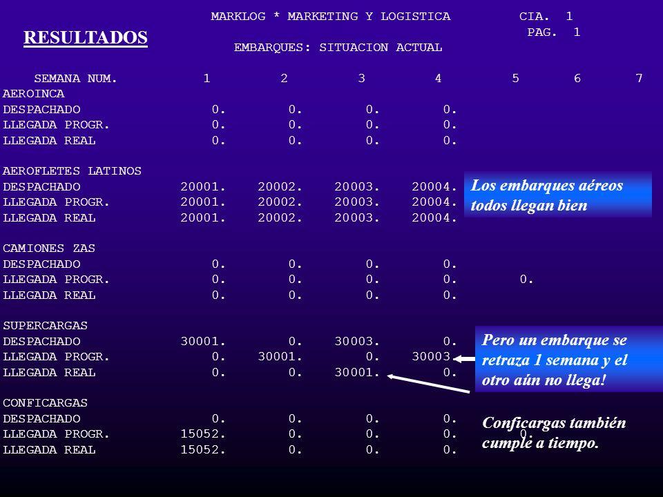 MARKLOG * MARKETING Y LOGISTICA CIA. 1 PAG. 1 EMBARQUES: SITUACION ACTUAL SEMANA NUM. 1 2 3 4 5 6 7 8 AEROINCA DESPACHADO 0. 0. 0. 0. LLEGADA PROGR. 0