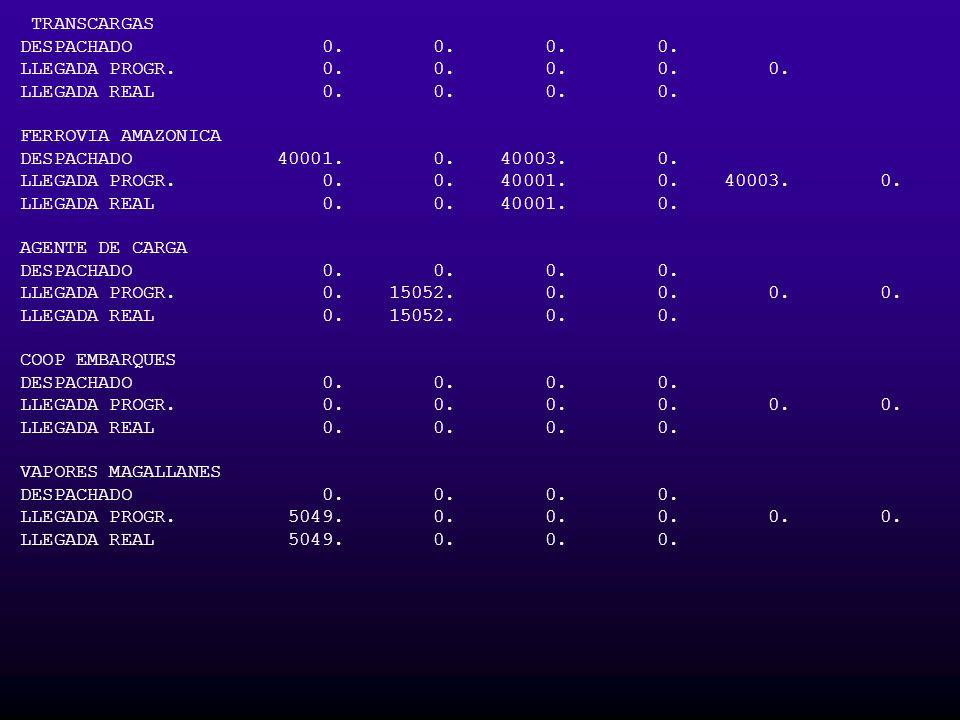 TRANSCARGAS DESPACHADO 0. 0. 0. 0. LLEGADA PROGR. 0. 0. 0. 0. 0. LLEGADA REAL 0. 0. 0. 0. FERROVIA AMAZONICA DESPACHADO 40001. 0. 40003. 0. LLEGADA PR