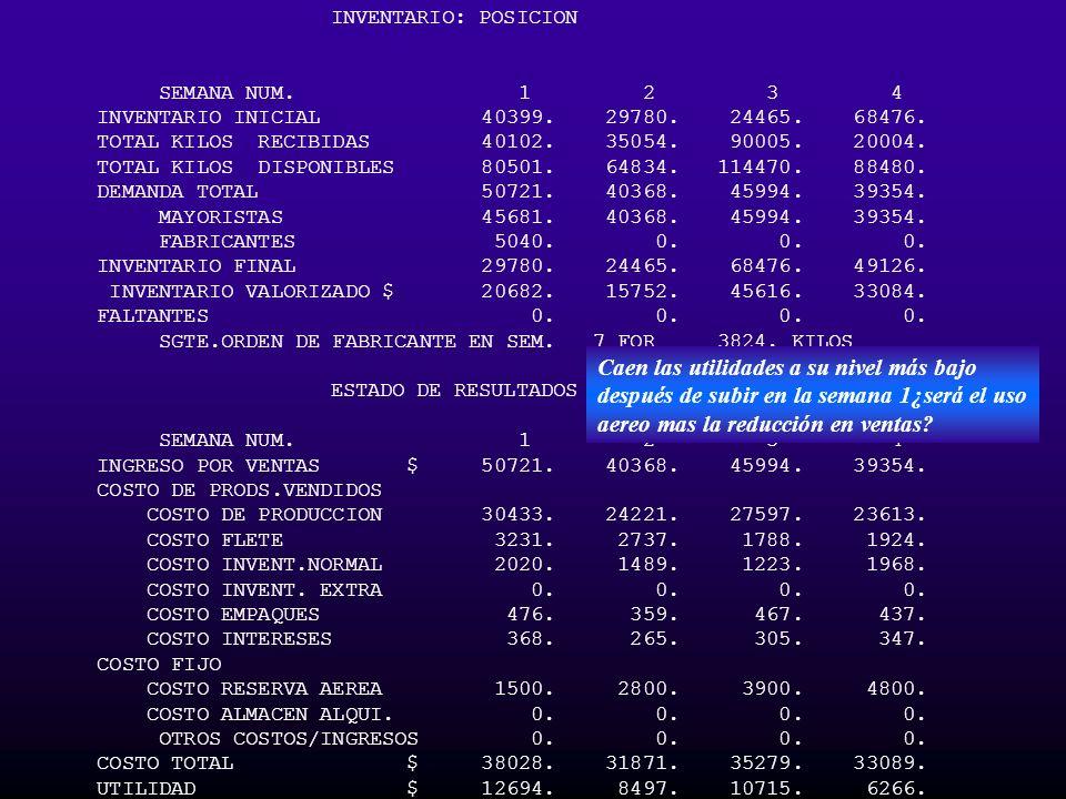 INVENTARIO: POSICION SEMANA NUM. 1 2 3 4 INVENTARIO INICIAL 40399. 29780. 24465. 68476. TOTAL KILOS RECIBIDAS 40102. 35054. 90005. 20004. TOTAL KILOS