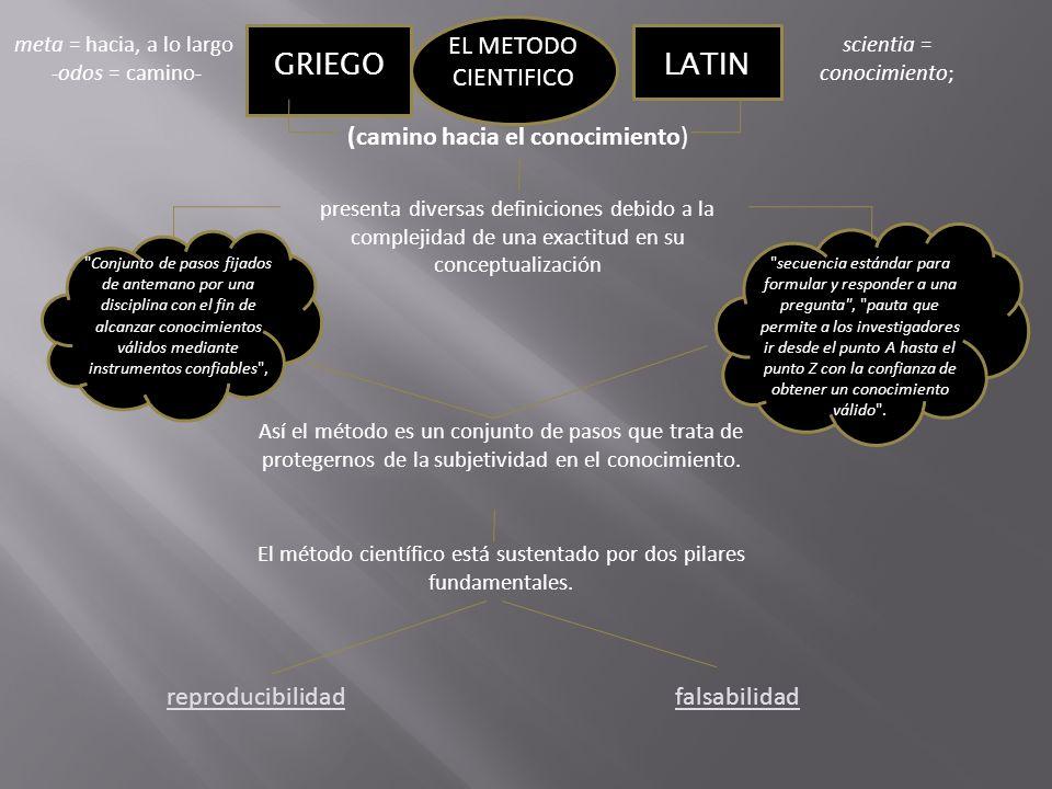 EL METODO CIENTIFICO GRIEGOLATIN meta = hacia, a lo largo -odos = camino- scientia = conocimiento; (camino hacia el conocimiento) presenta diversas de