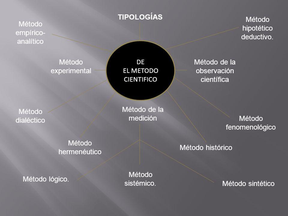 TIPOLOGÍAS DE EL METODO CIENTIFICO Método experimental Método dialéctico Método lógico. Método histórico Método hermenéutico Método fenomenológico Mét