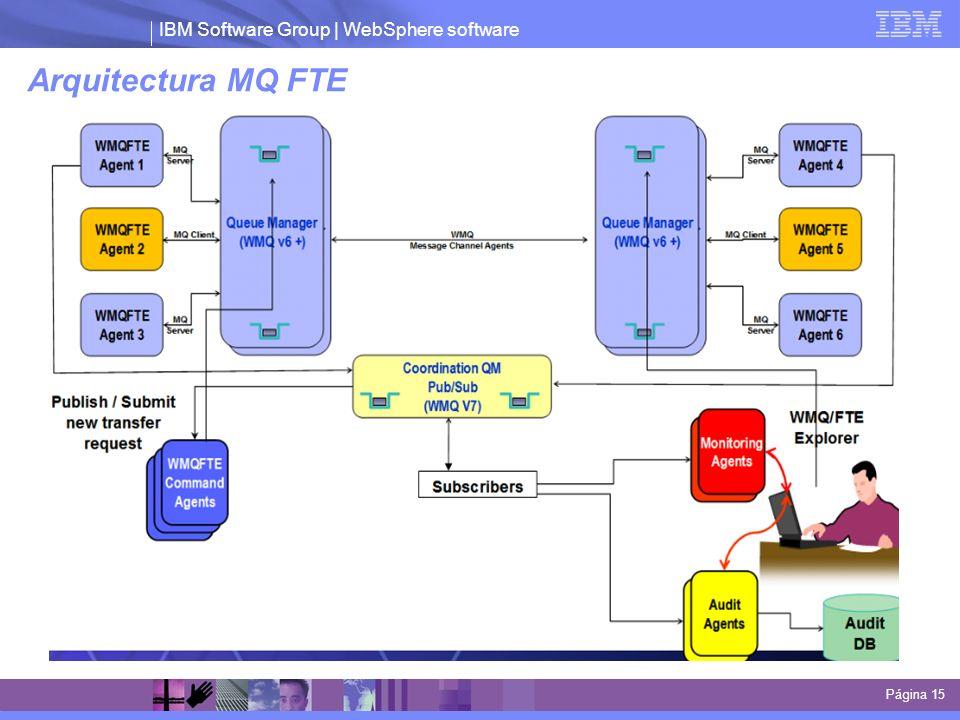 IBM Software Group | WebSphere software Arquitectura MQ FTE Página 15