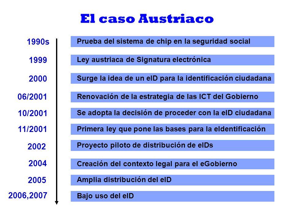 El caso Austriaco Características y factores clave: Existencia previa de la tarjeta electrónica para la sanidad y la seguridad social (eCard).
