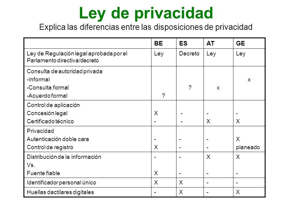 Difusión y uso (ritmo de adaptación) BE ESATDE Difusión en 20098 milliones, 90% de la población belga autorizada 13 milliones, 33%de los españoles con derecho a tarjeta ID 8.4 milliones de tarjetas electrónicas, 100%de todos los ciudadanos Aún no Función eID activada No necesario Approx.