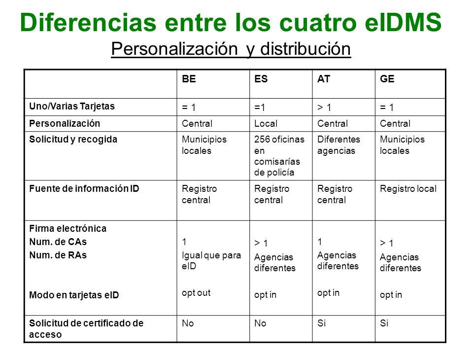 Diferencias entre los cuatro eIDMS El proceso de autentificación BEESATGE Posesión y conocimiento (tarjeta y PIN) XXXX Longitud PIN (núm.