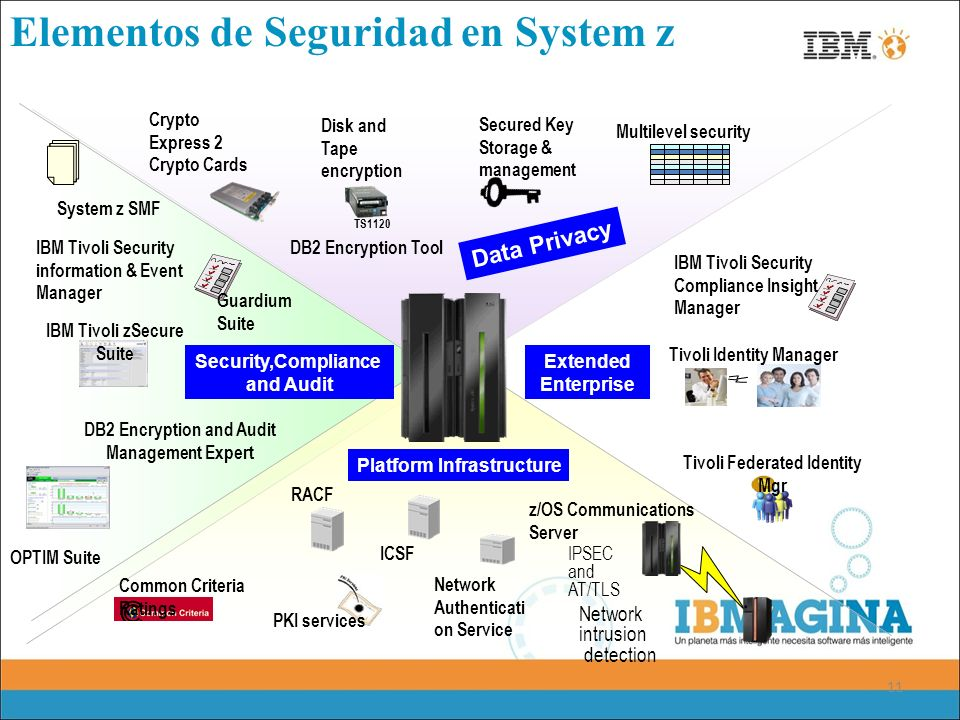 11 Platform Infrastructure Security,Compliance and Audit Data Privacy Extended Enterprise Multilevel security Secured Key Storage & management TS1120