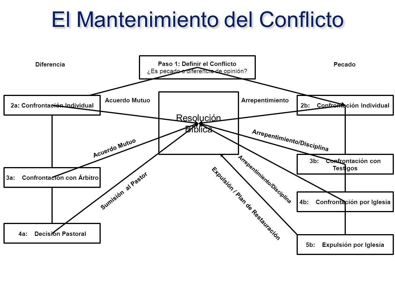 Paso 1: Definir el Conflicto ¿Es pecado o diferencia de opinión? 2b: Confrontación Individual Resolución Bíblica Pecado Arrepentimiento 3b: Confrontac