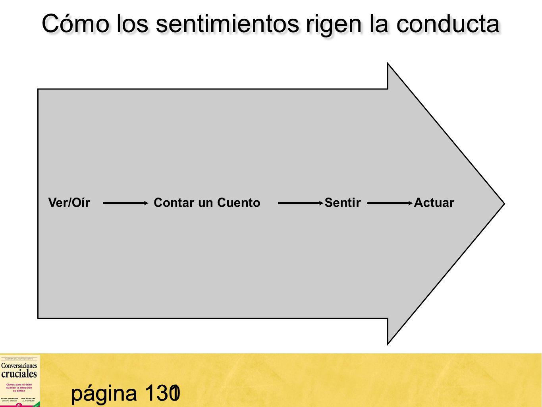 45 Cómo los sentimientos rigen la conducta página 130 SentirActuarVer/OírContar un Cuento página 131