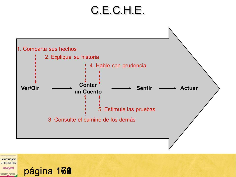 55 C.E.C.H.E. página 161 SentirActuarVer/Oír Contar un Cuento 1. Comparta sus hechos 2. Explique su historia 3. Consulte el camino de los demás 4. Hab
