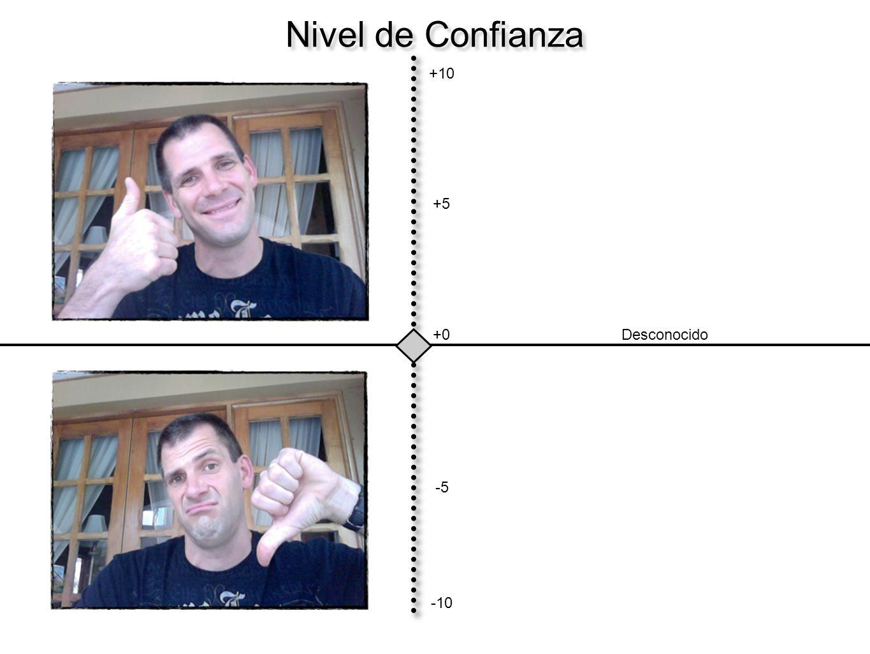 Nivel de Confianza +10 +0 -10 +5 -5 Desconocido