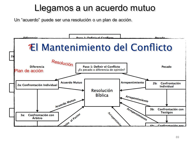 89 Llegamos a un acuerdo mutuo Un acuerdo puede ser una resolución o un plan de acción. ? ? Resolución Plan de acción