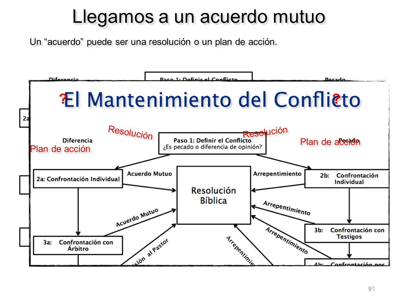 91 Llegamos a un acuerdo mutuo Un acuerdo puede ser una resolución o un plan de acción. ? ? Resolución Plan de acción ? ? Resolución Plan de acción