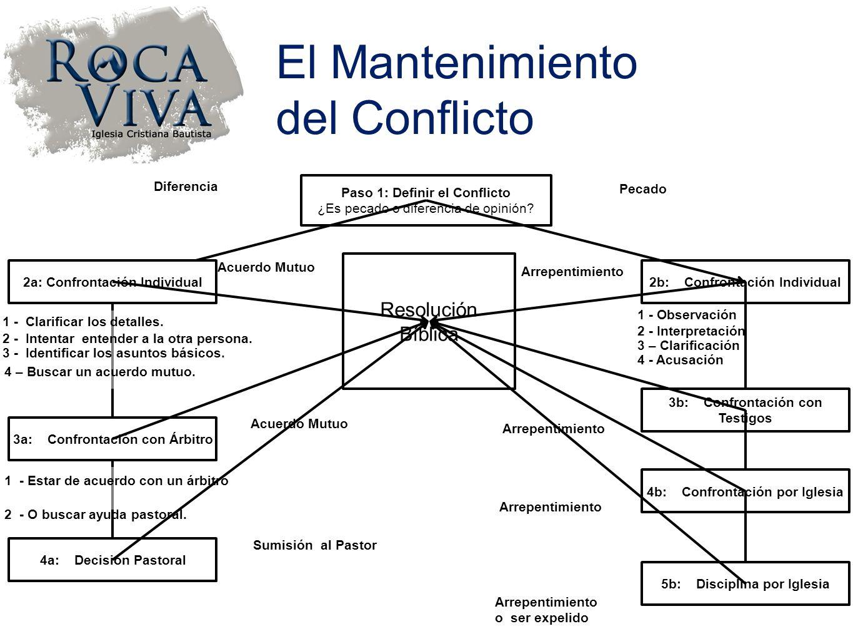 Paso 1: Definir el Conflicto ¿Es pecado o diferencia de opinión? 2b: Confrontación Individual 1 - Observación 2 - Interpretación 3 – Clarificación 4 -