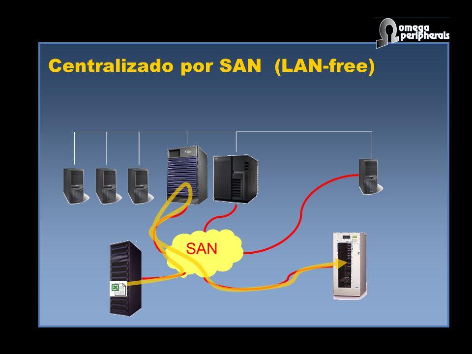 Centralizado por SAN (LAN-free) SAN