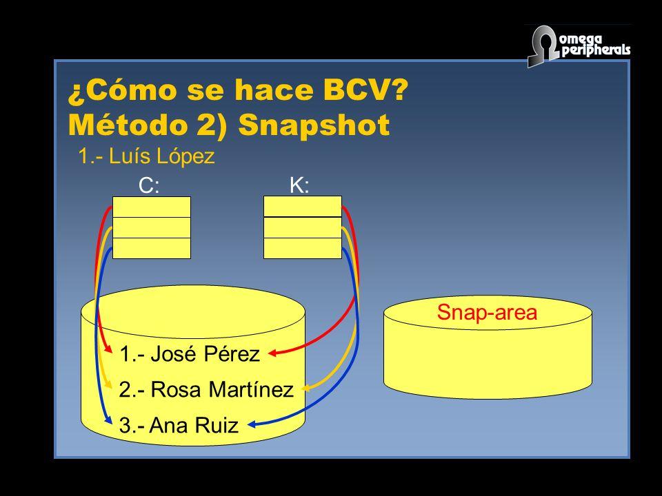 ¿Cómo se hace BCV? Método 2) Snapshot 1.- José Pérez 2.- Rosa Martínez 3.- Ana Ruiz C: K: Snap-area 1.- Luís López