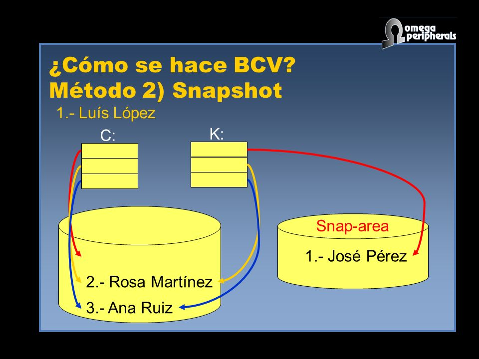 ¿Cómo se hace BCV? Método 2) Snapshot 1.- José Pérez 2.- Rosa Martínez 3.- Ana Ruiz K: Snap-area 1.- Luís López C: