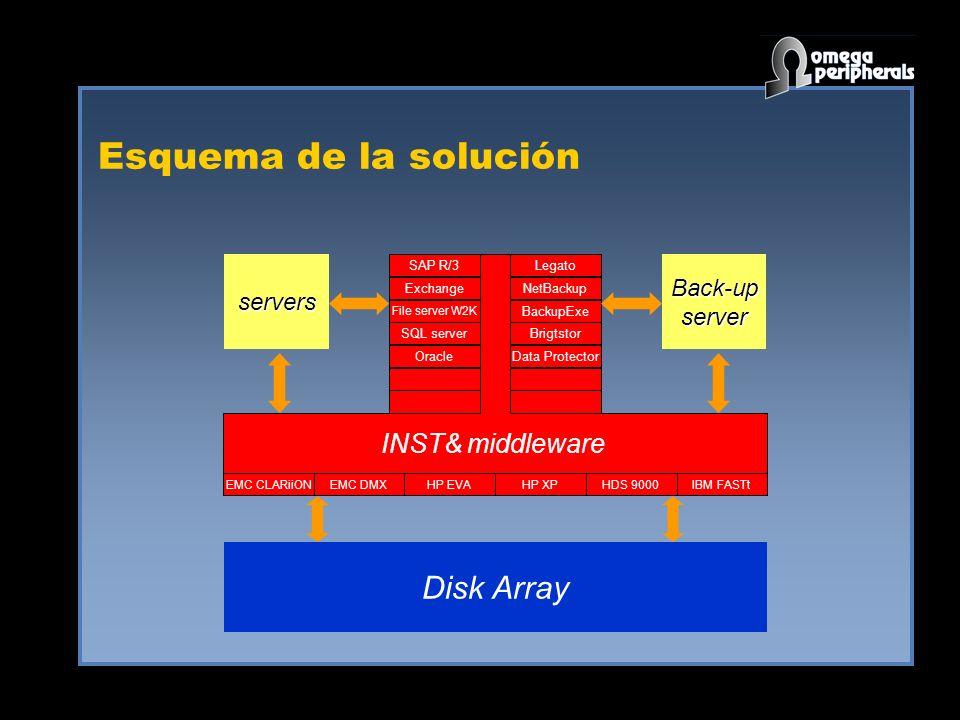 Esquema de la solución Disk Array INST& middleware Legato NetBackup BackupExe Brigtstor Data Protector SAP R/3 Exchange File server W2K SQL server Ora