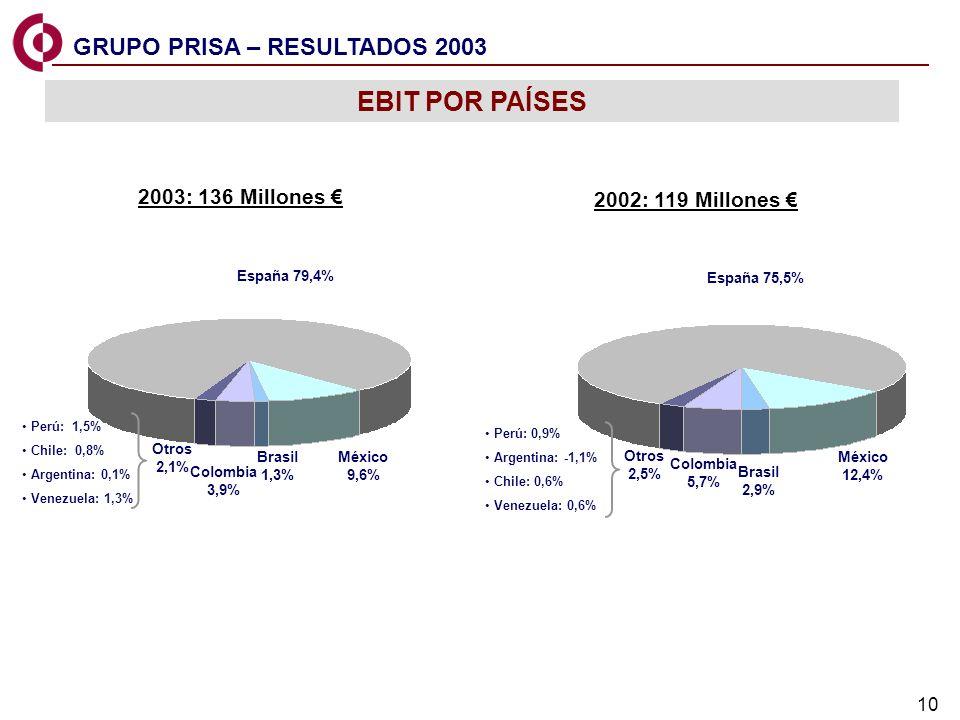 10 Perú: 1,5% Chile: 0,8% Argentina: 0,1% Venezuela: 1,3% Perú: 0,9% Argentina: -1,1% Chile: 0,6% Venezuela: 0,6% EBIT POR PAÍSES México 9,6% España 7