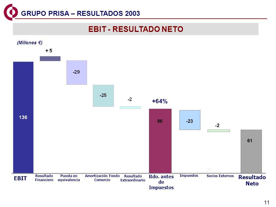 11 EBIT Resultado Financiero Puesta en equivalencia Amortización Fondo Comercio Resultado Extraordinario Resultado Neto Rdo. antes de Impuestos EBIT -