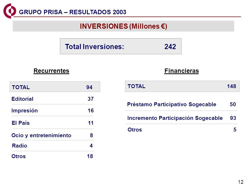 12 INVERSIONES (Millones ) Recurrentes Editorial 37 Impresión 16 Radio 4 El País 11 Ocio y entretenimiento 8 Otros 18 Financieras Préstamo Participati