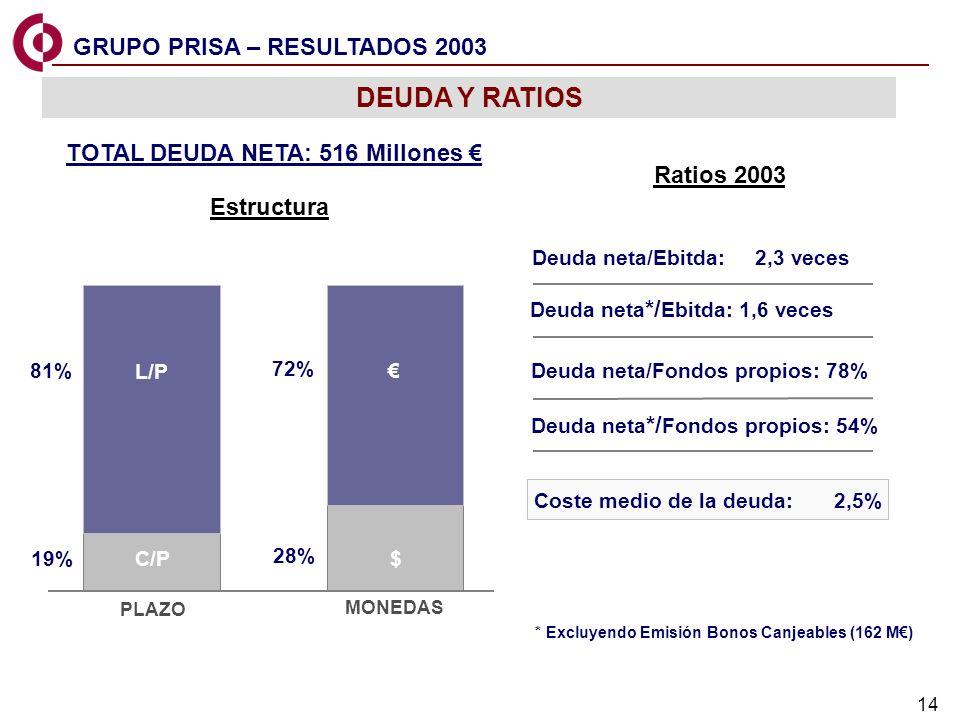 14 GRUPO PRISA – RESULTADOS 2003 Estructura Ratios 2003 TOTAL DEUDA NETA: 516 Millones L/P C/P $ 81% 19% 72% 28% PLAZO MONEDAS Deuda neta/Ebitda: 2,3