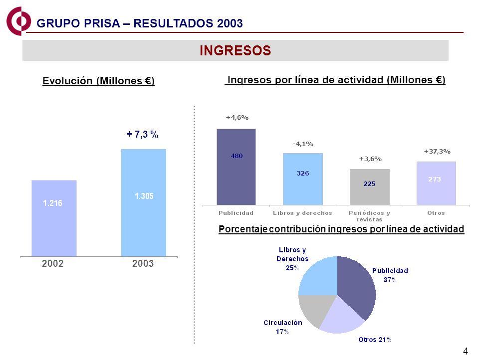 4 +37,3% -4,1% 20022003 Evolución (Millones ) Ingresos por línea de actividad (Millones ) Porcentaje contribución ingresos por línea de actividad +4,6
