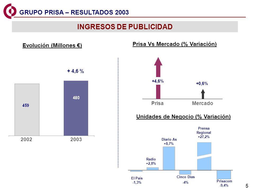 5 El País -1,3% Radio +2,8% Diario As +8,7% Cinco Días -4% Prensa Regional +27,2% Prisacom -9,4% INGRESOS DE PUBLICIDAD Prisa Vs Mercado (% Variación)