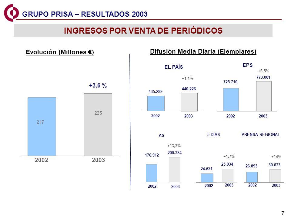 7 EPS AS 440.226 EL PAÍS 2002 2003 435.299 +1,1% +13,3% 5 DÍAS 176.912 200.384 2003 24.621 25.034 +1,7% 2002 2003 725.710 773.001 +6,5% 2002 2003 INGR
