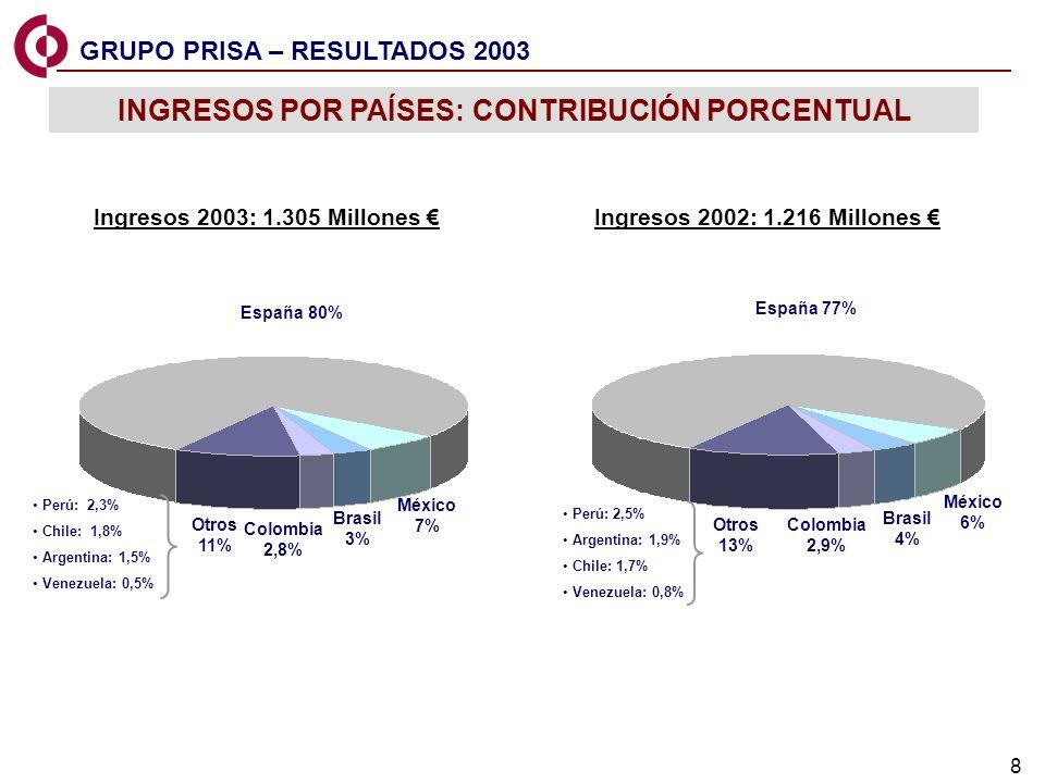 8 Ingresos 2003: 1.305 Millones Perú: 2,3% Chile: 1,8% Argentina: 1,5% Venezuela: 0,5% Perú: 2,5% Argentina: 1,9% Chile: 1,7% Venezuela: 0,8% INGRESOS