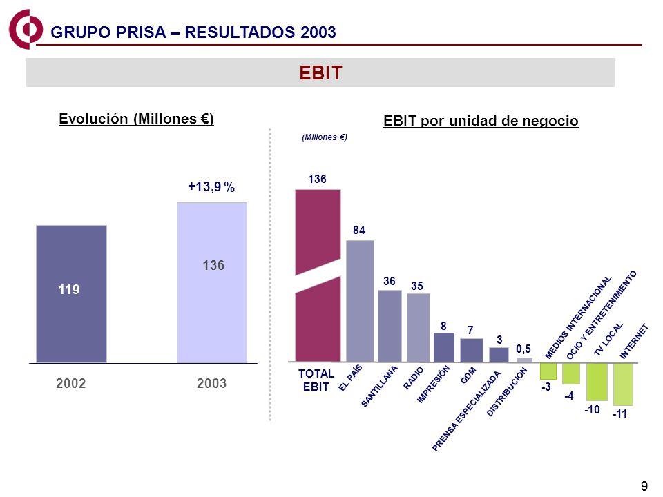 9 EL PAIS GDM PRISA & OTHERS TOTAL EBIT RADIO TV LOCAL 136 SANTILLANA GDM DISTRIBUCIÓN 7 3 -3 OCIO Y ENTRETENIMIENTO INTERNET -4 EL PAÍS IMPRESIÓN 84