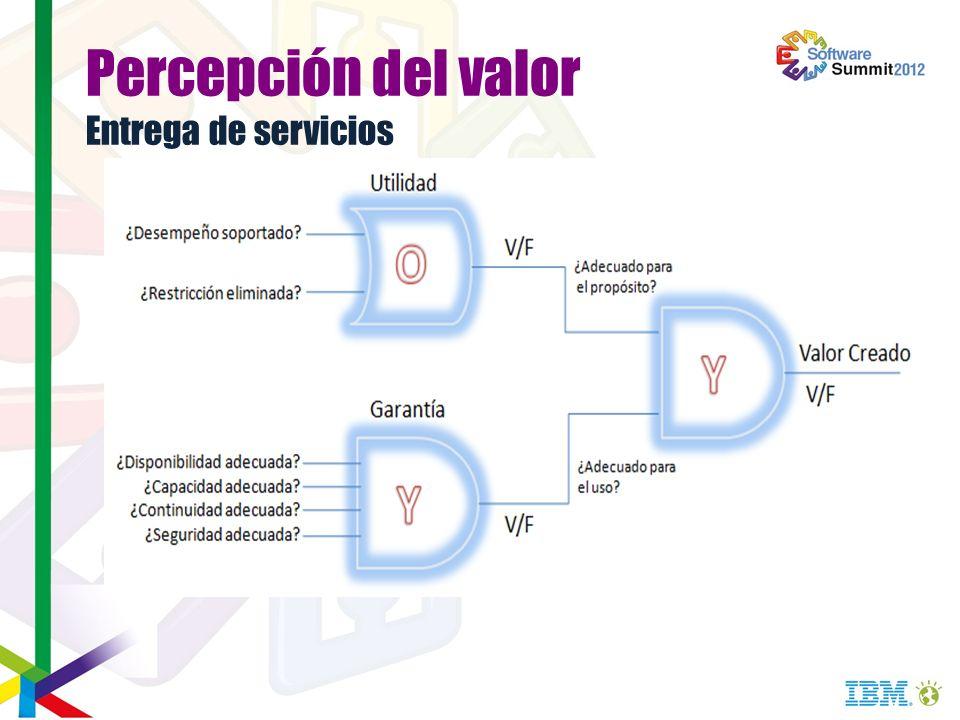 Percepción del valor Entrega de servicios