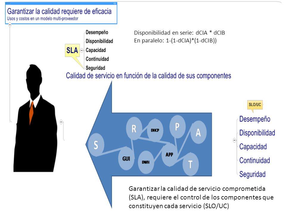 Garantizar la calidad de servicio comprometida (SLA), requiere el control de los componentes que constituyen cada servicio (SLO/UC) Disponibilidad en